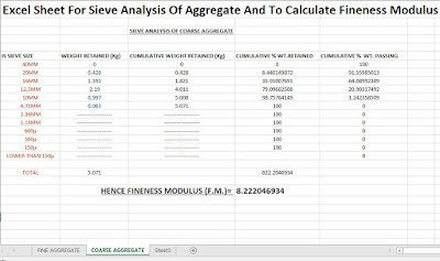 Excel Sheet For Sieve Analysis Of Aggregate And To Calculate