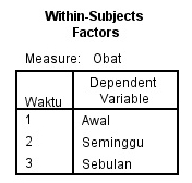 Interpretasi Output Uji Repeated Measures Anova SPSS