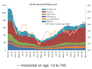 "Oil Rigs: ""Rig additions keep rolling along"""