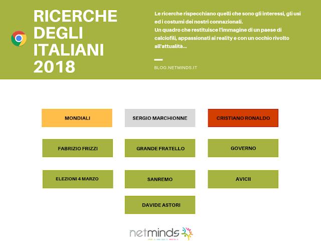Ricerche italiani 2018