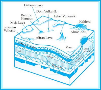 Pengertian Bentuk Gejala Vulkanisme Gunung Berapi Seperti, Lava, Lahar, Effata, Gelombang Pasang dan Awan Panas