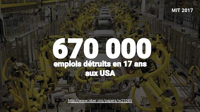 étude MIT 670 000 emplois détruits