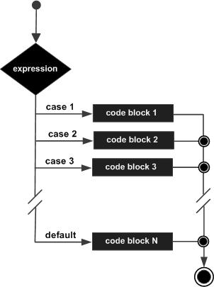 Flowchart of switch statement in C