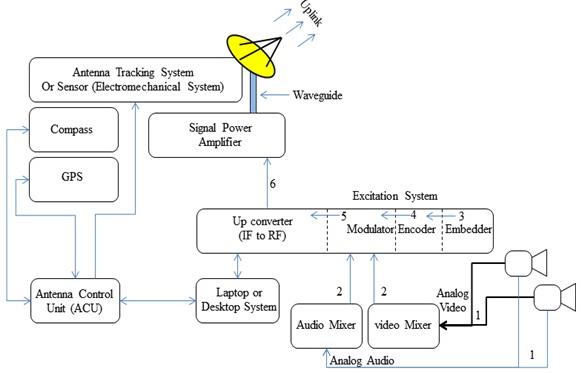 figure: block diagram of dsng system workflow