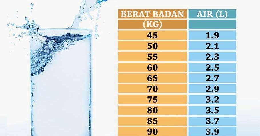 Benarkah Kita Perlu Minum Air Putih 8 Gelas Per Hari?