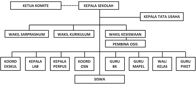 struktur organisasi SMAN 110