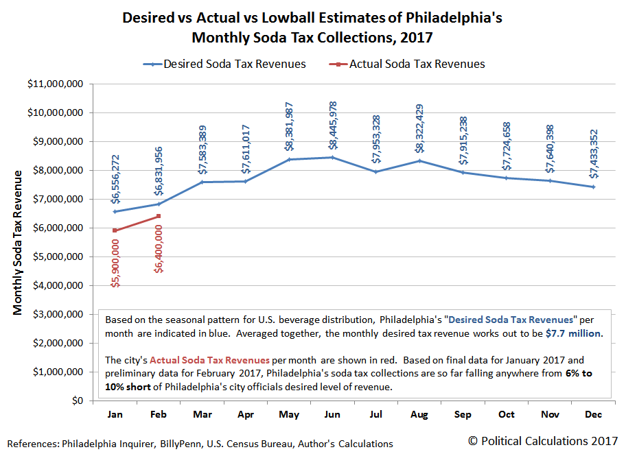 Desired vs Actual Estimates of Philadelphia's Monthly Soda Tax Collections, 2017 - Snapshot Final Data for January 2017 with Preliminary Data for February 2017