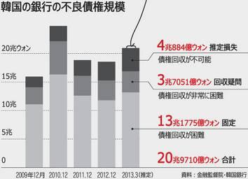 粉飾決算 脱税と倒産  韓国経済の実態 倒産の不渡り手形が急増  韓国経済の実態 倒産の不渡り手