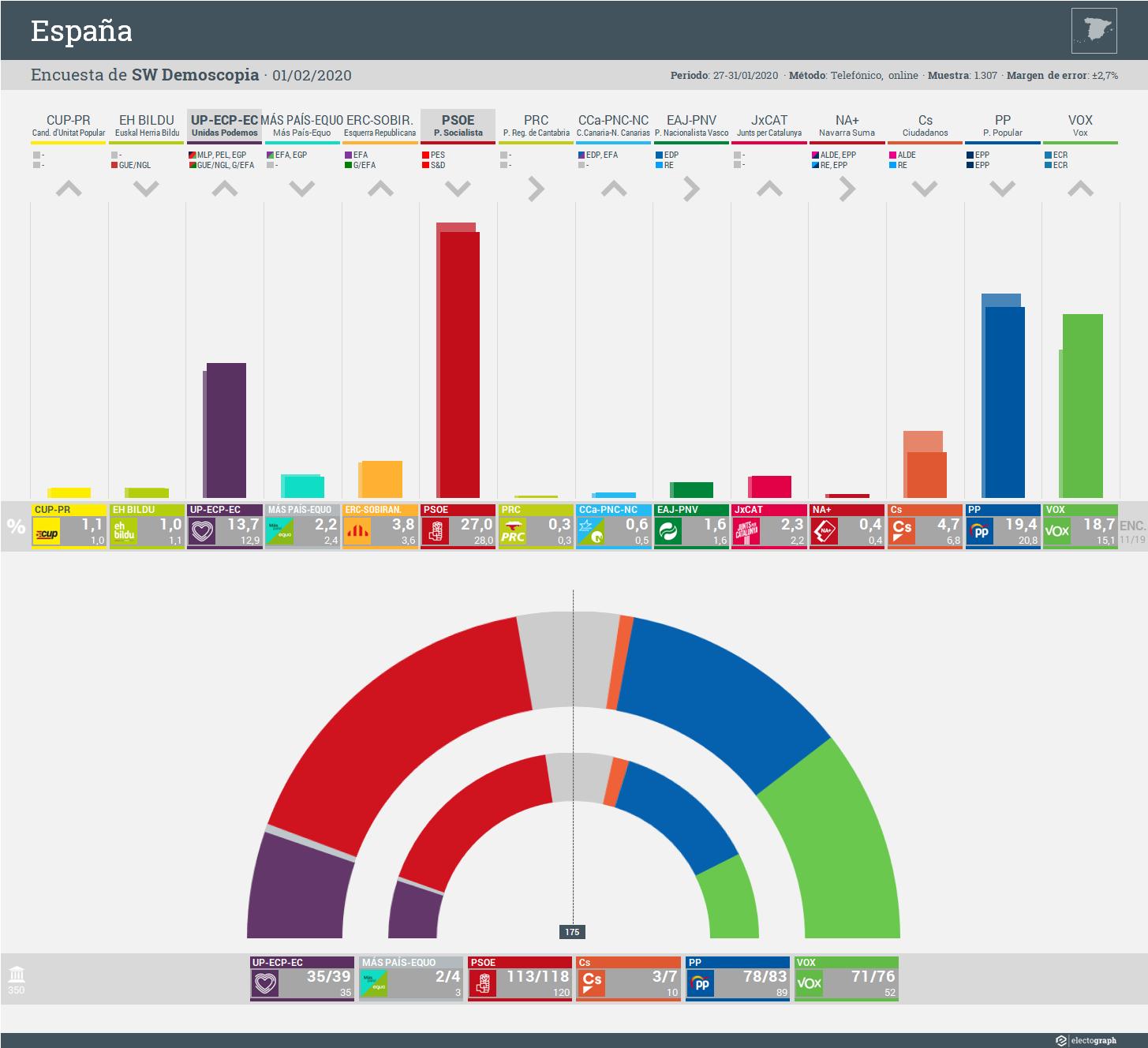 Gráfico de la encuesta para elecciones generales en España realizada por SW Demoscopia, 1 de febrero de 2020
