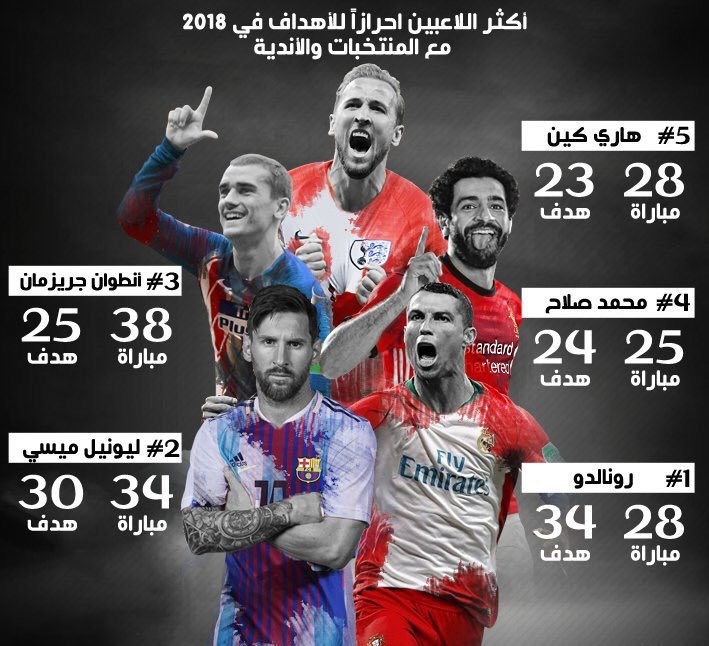 قائمة اكثر اللاعبون إحرازا للأهداف في 2018