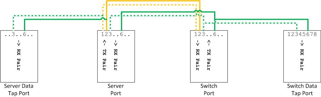 fragmentation needed ethernet taps don\u0027t get me started Portable Network Tap