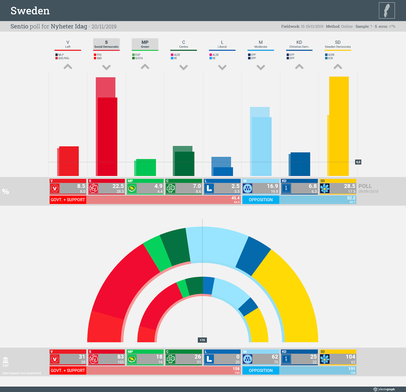 SWEDEN: Sentio poll chart for Nyheter Idag, 20 November 2019