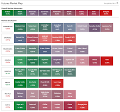 Barchart.com Futures Market Map