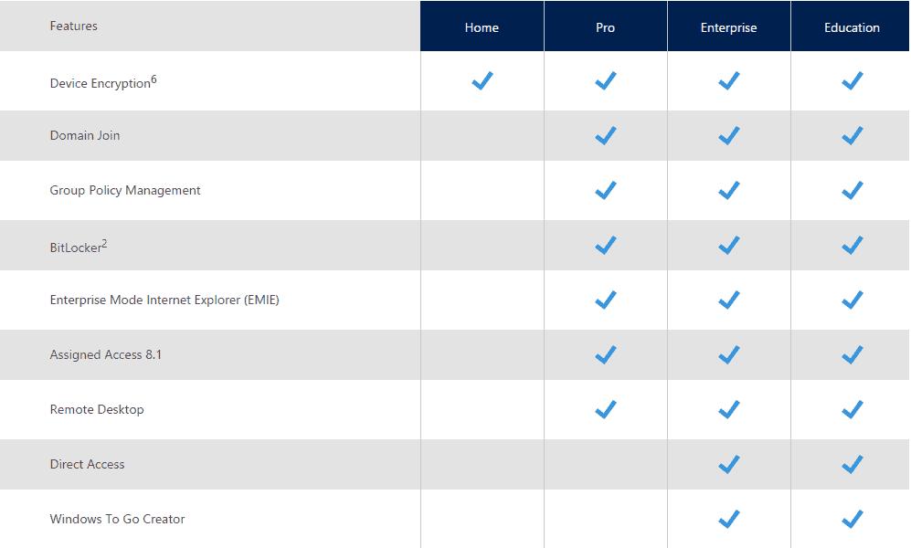 Perbandingan setiap edisi Windows 10