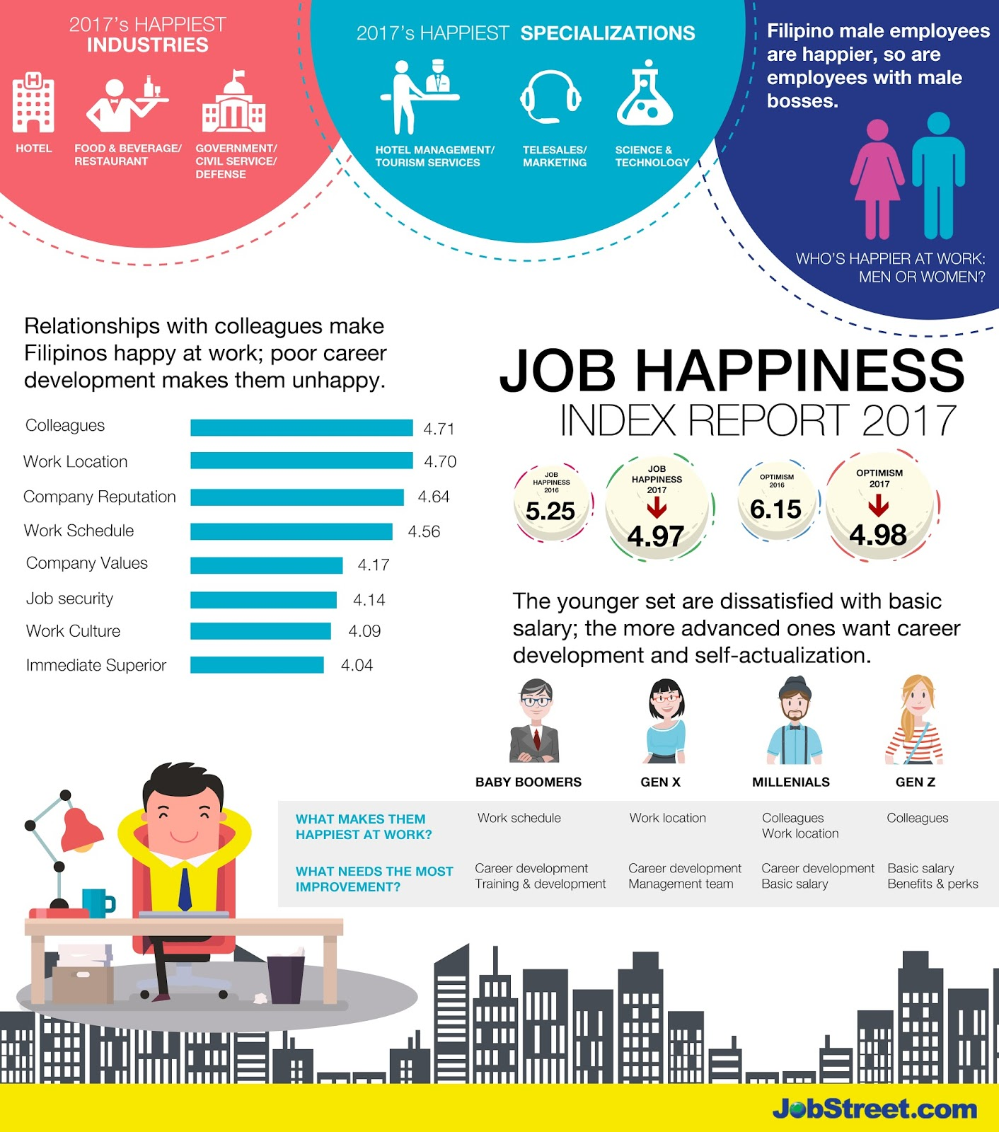 happiness index If you lift people out of poverty, you can greatly improve their level of happiness  but from there, gains come more slowly, and it can take large sums of money to.