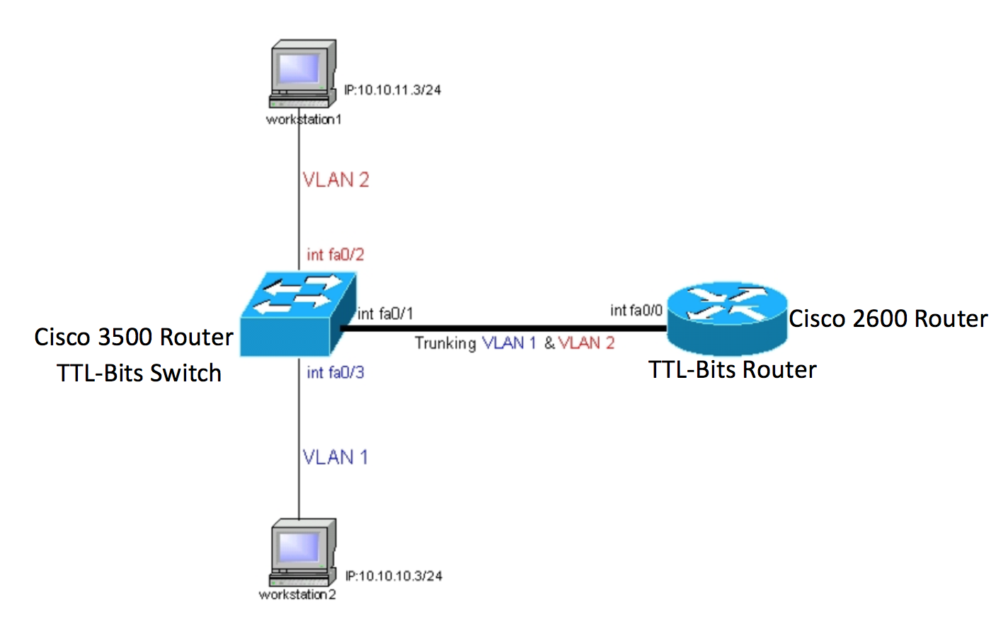 Configuring Intervlan Routing Router On Stick Route Xp