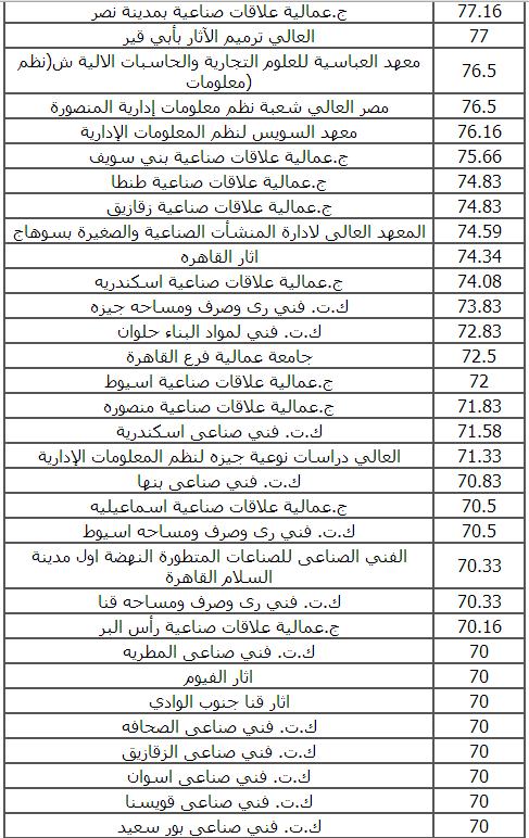 توقعات تنسيق الدبلوم الفنى الصناعى  3 سنوات لعام 2014