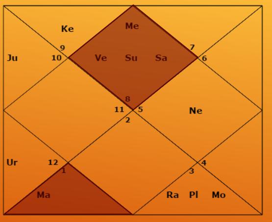 Anuradha Nakshatra, Sanyasa Yoga, Sun Mahadasha - Western and Vedic