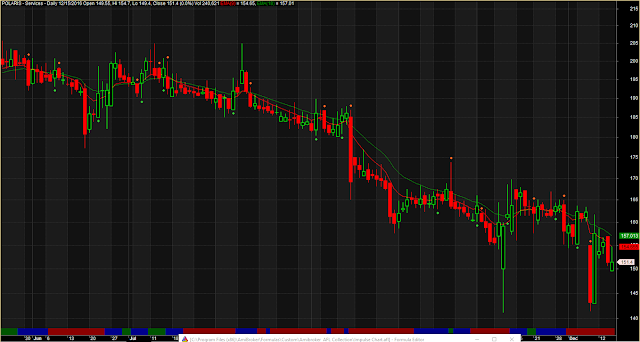 EMA Crossover Dotted Trading System