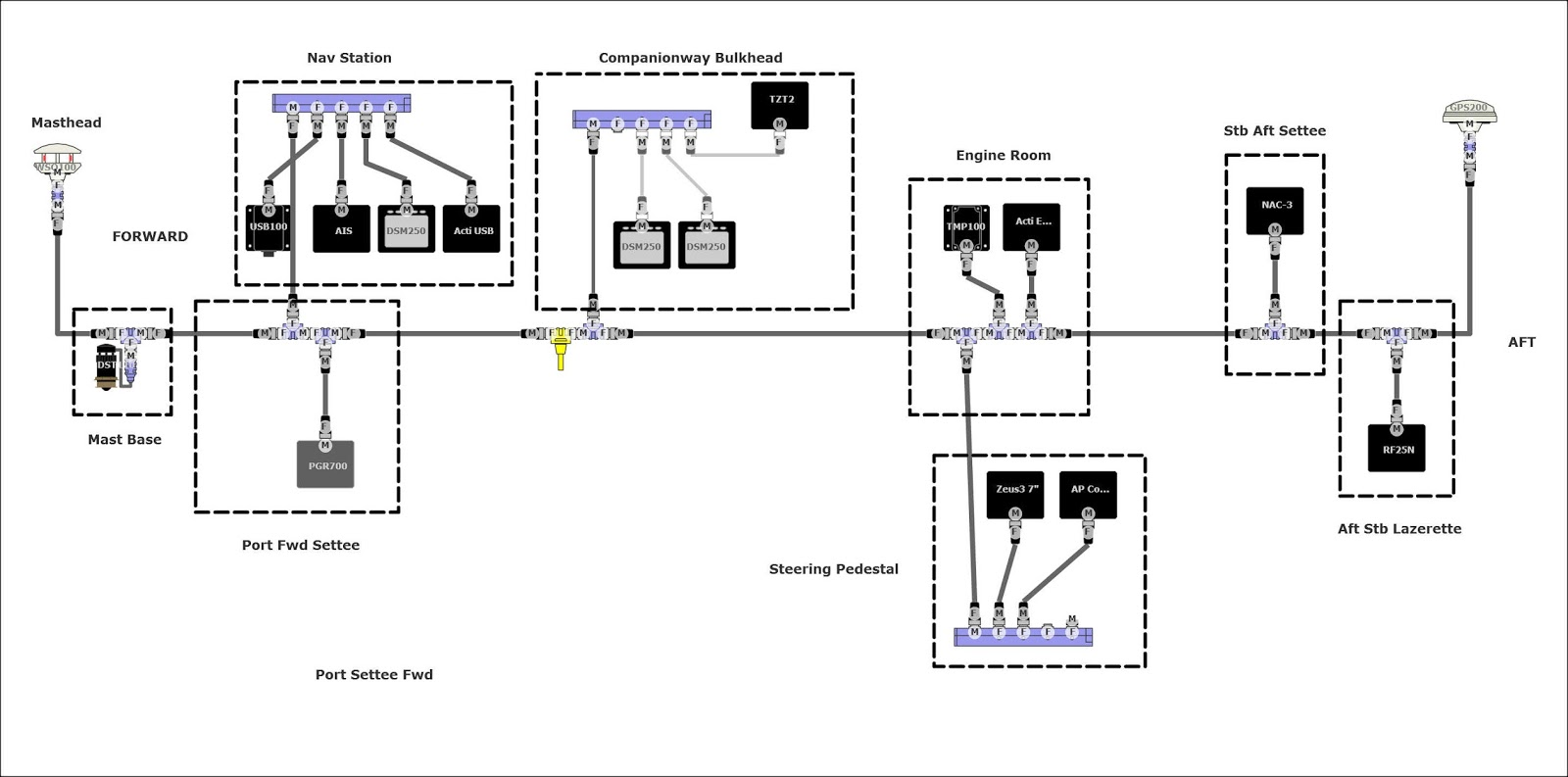 Our NMEA 2000 Network Design