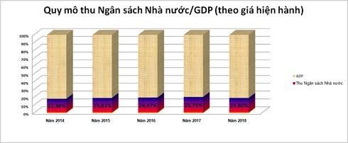 Quy mô thu NSNN/GDP
