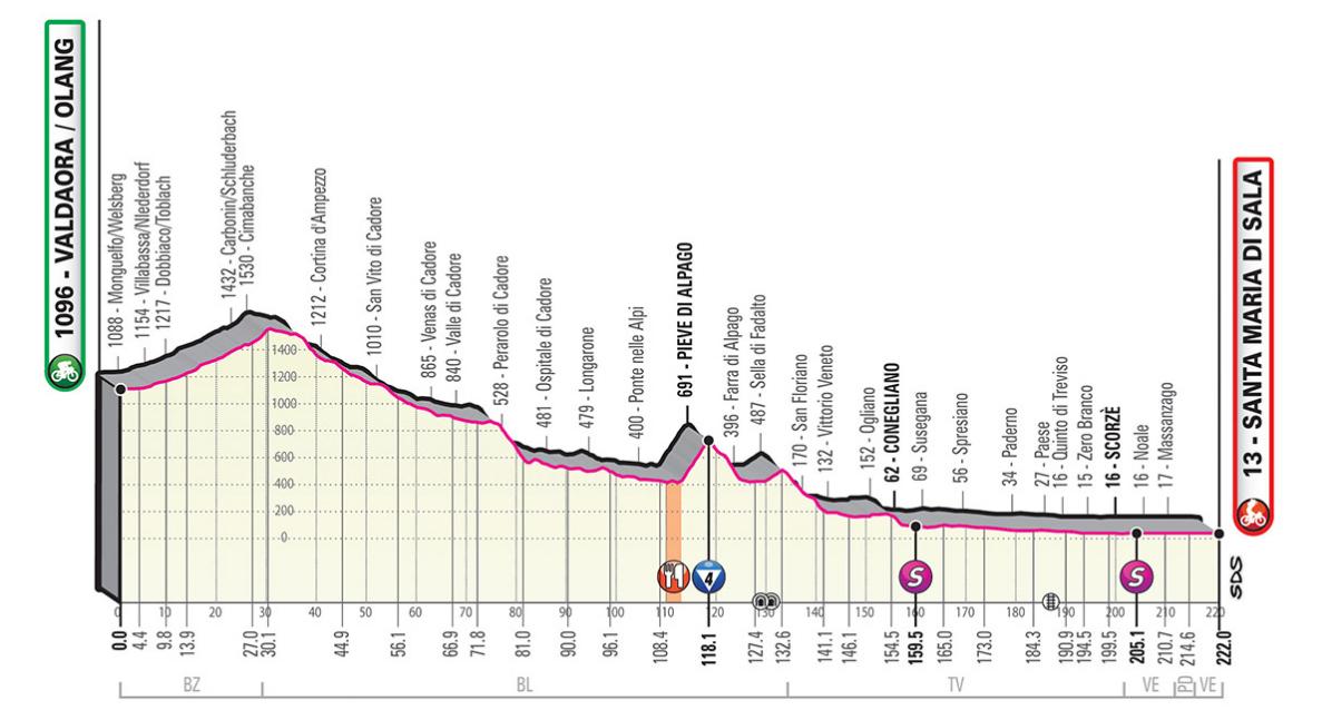 Rojadirecta Diretta Ciclismo 18° Tappa Oggi: Valdaora arrivo Santa Maria di Sala Streaming su Rai TV | Giro d'Italia 2019.