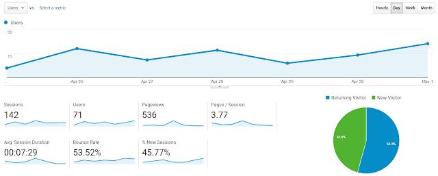 Analytics Report 1