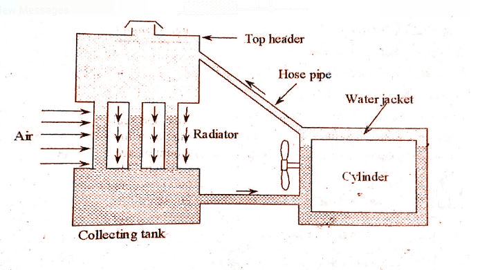 Thermosyphon cooling system - Mechanical Education