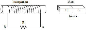 Arus induksi timbul karena magnet bergerak mendekati dan menjauhi kumparan