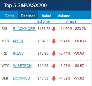 ASX Top 5 Losers for 22 of February 2018