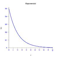 distribucion-exponencial