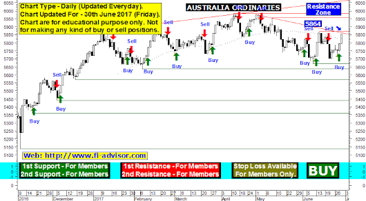 Australia all ordinaries free technical chart and technical tips updated for 30th June 2017 Friday.