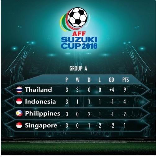Klasemen Grup A Piala AFF 2016 Berakhir, Indonesia Lolos ke Semifinal