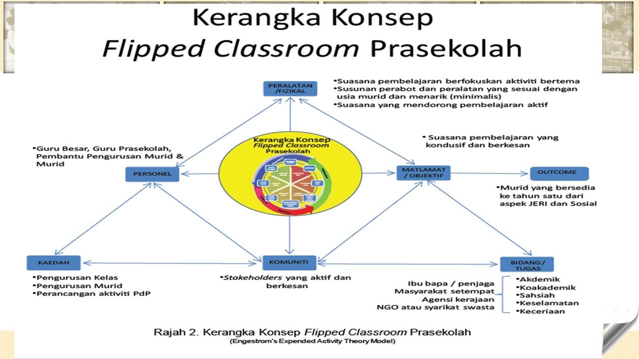 Flipped classroom prasekolah pembinaan kerangka konsep yang mantap akan menjadi asas kepada pelaksanaan suatu pembaharuan yang baik terima kasih kepada ain yang menggunakan kerangka ccuart Gallery