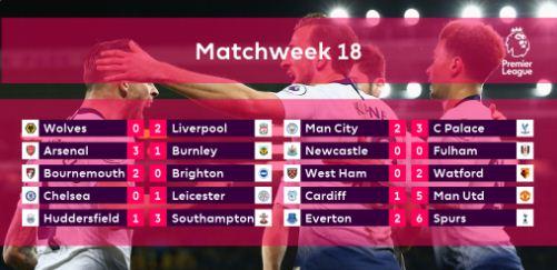 Hasil Pertandingan Liga Inggris Pekan 18
