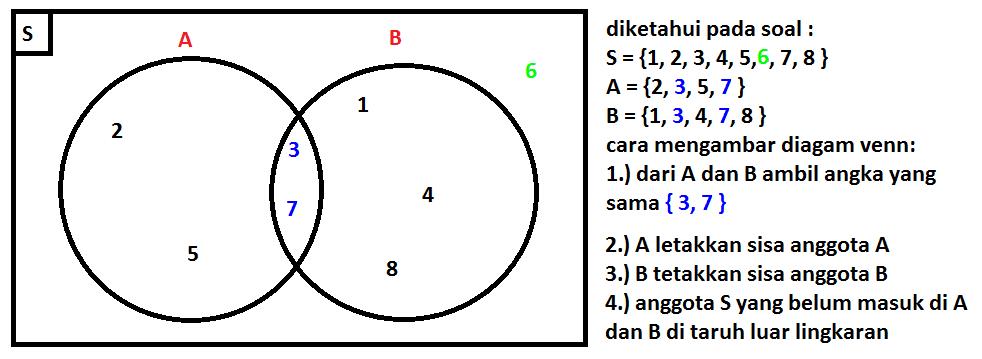 Kumpulan informasi psikologi diagram venn untuk menggambarkan hubungan antara himpunan himpunan dapat kita gunakan diagram venn himpunan kita gambarkan sebagai daerah lingkaran sedangkan semesta ccuart Choice Image