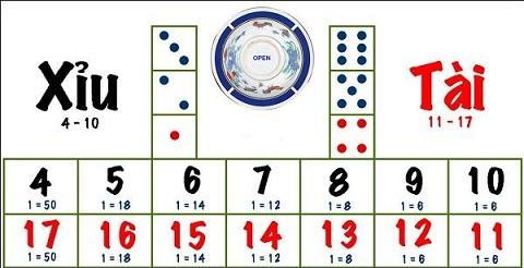 chơi tài xỉu là trò chơi mang tính đỏ đen và may rủi rất cao