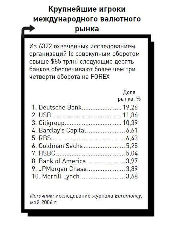 Какой оборот денежных средств на рынке форекс в сутки auriga forex