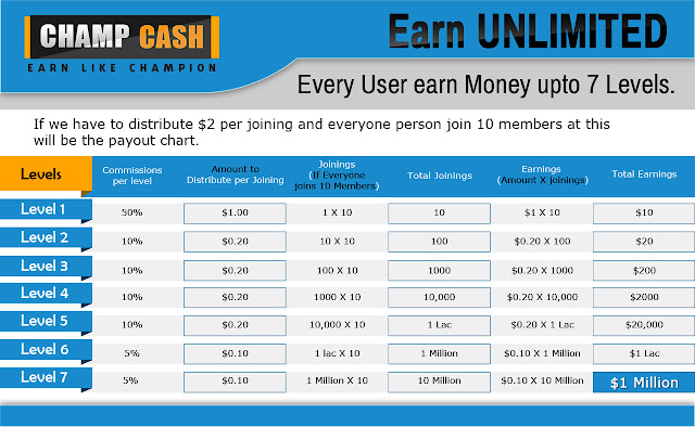 Champcash earning table upto 7 levels