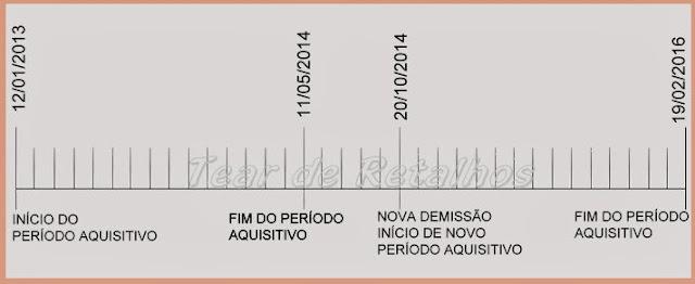 Esquema do funcionamento do período aquisitivo ou de carência do seguro-desemprego.