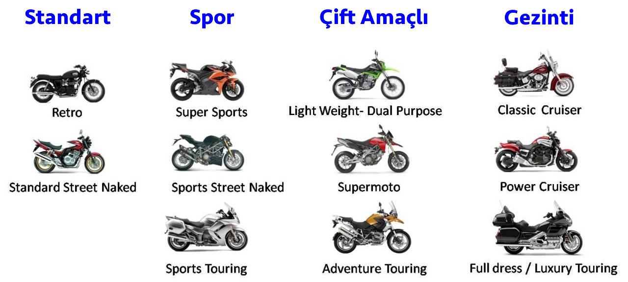 Başlangıç Rehberi: Motosiklet Türleri