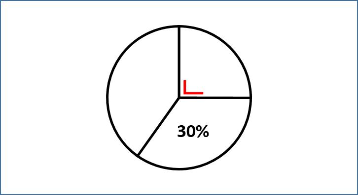 Menghitung persen atau derajat siku siku dari suatu diagram ketika akan menyelesaikan persoalan yang berhubungan dengan diagram lingkaran sering kita akan melihat adanya bagian yang ditandai siku siku ccuart Images