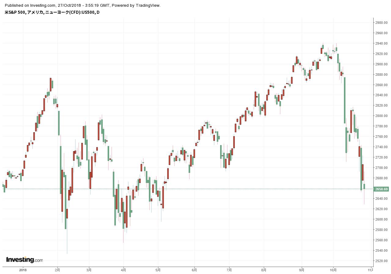 世界 の 株価