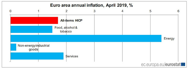 Euro Area Annual Inflation, April 2019 %