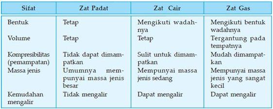 Definisi dan Pengertian Zat, Sifat-sifat serta Perubahan Wujud Zat