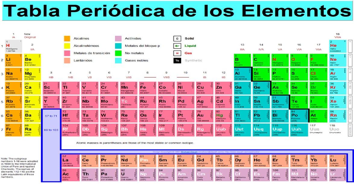 Elementos quimicos y su transformacion como nos podemos dar cuenta hay 7 lineas horizontales llamados periodos y 18 columnas verticales llamadas grupos urtaz Image collections