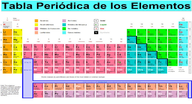 Elementos quimicos y su transformacion como nos podemos dar cuenta hay 7 lineas horizontales llamados periodos y 18 columnas verticales llamadas grupos urtaz Gallery
