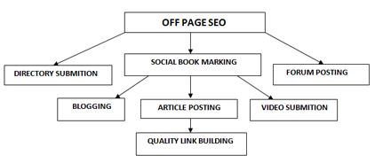 Off Page Techniques