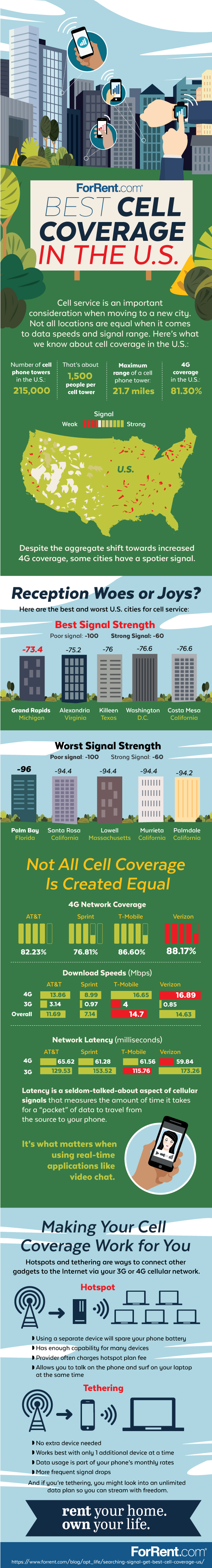 Best Cell Coverage in the U.S. #infographic