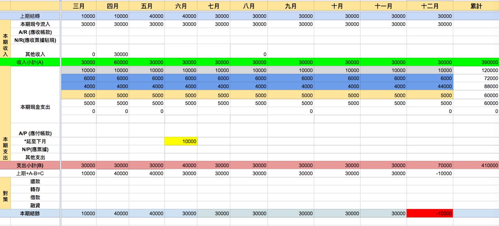 個人財務規劃 - 年度資金運用表 - 阿貝好威的實驗室